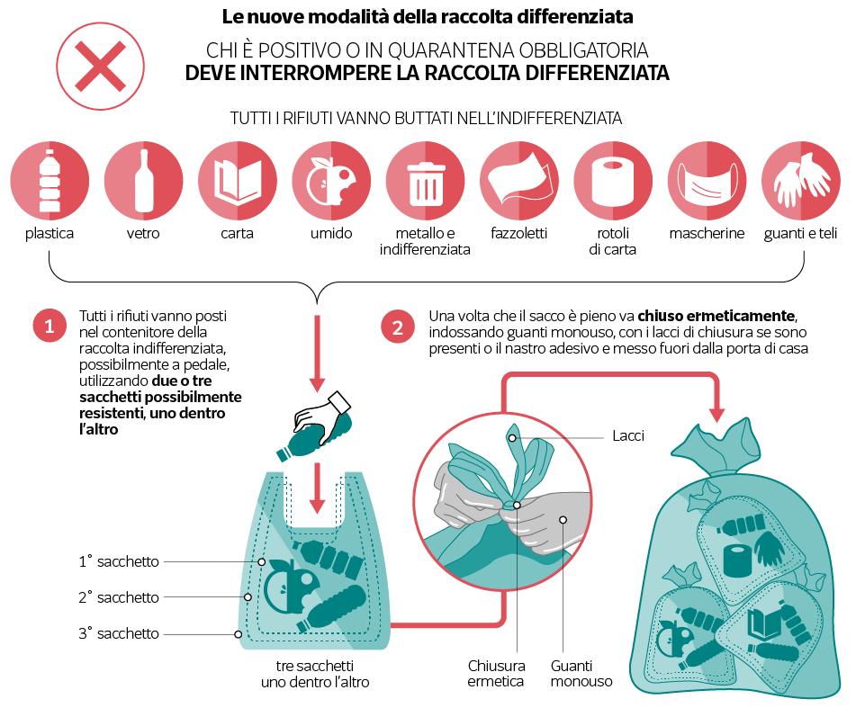 Regole gestione rifiuti per Positivi - Quarantena obbligatoria